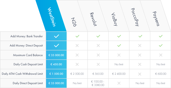 Prepaid card features