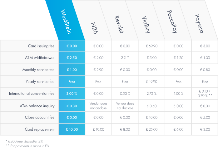 comparison of non-bank cards