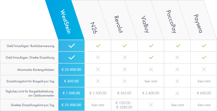 Prepaid cards top-up options DE